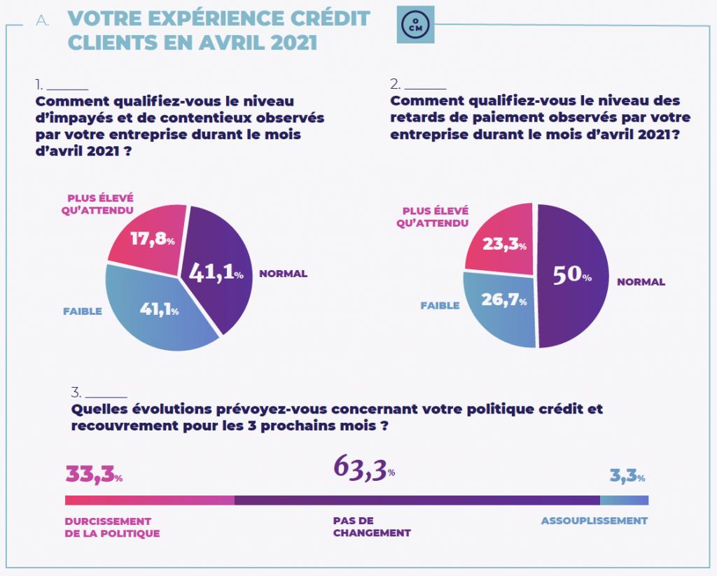 baromètre observatoire du crédit management mai 2021